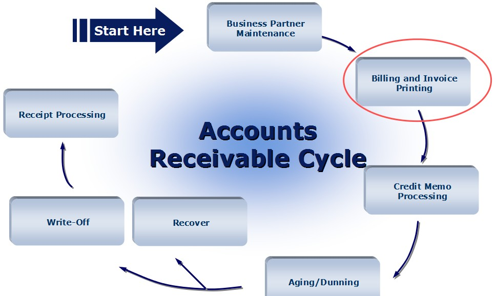 Days sales outstanding get paid faster tips notable bookkeeping thats great but the customer hasnt paid and the invoice is now 90 days past due this scenario is common amongst many businesses altavistaventures Gallery